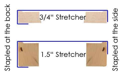 diagram of stretcher frames and border wrapping options